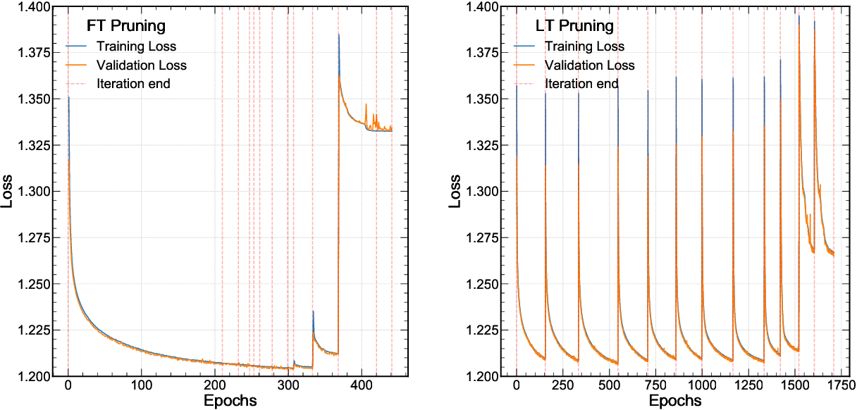 Figure 3 for Ps and Qs: Quantization-aware pruning for efficient low latency neural network inference