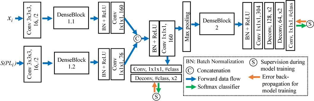 Figure 3 for A New Ensemble Learning Framework for 3D Biomedical Image Segmentation