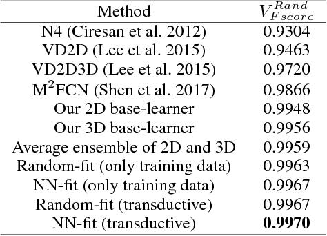 Figure 4 for A New Ensemble Learning Framework for 3D Biomedical Image Segmentation