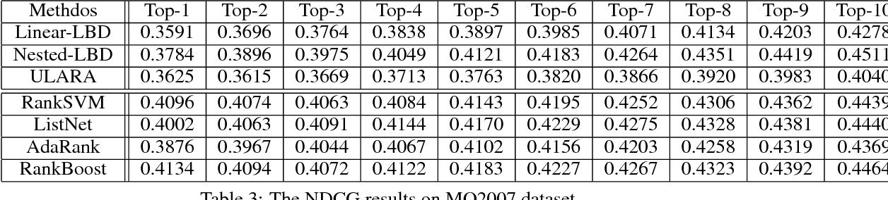 Figure 4 for Unsupervised Submodular Rank Aggregation on Score-based Permutations
