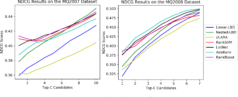 Figure 1 for Unsupervised Submodular Rank Aggregation on Score-based Permutations