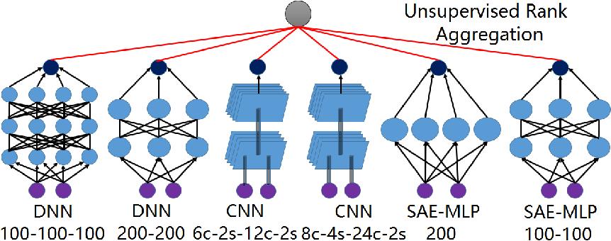 Figure 3 for Unsupervised Submodular Rank Aggregation on Score-based Permutations