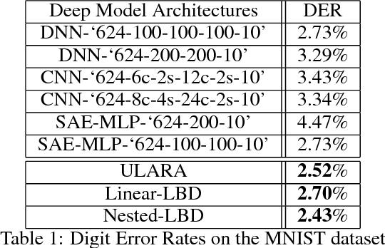 Figure 2 for Unsupervised Submodular Rank Aggregation on Score-based Permutations