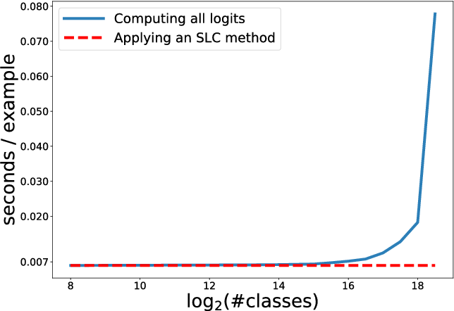 Figure 1 for Fast Single-Class Classification and the Principle of Logit Separation