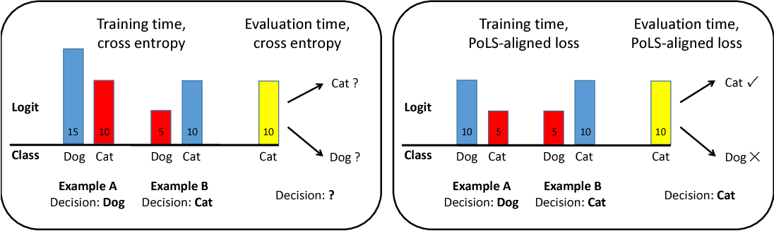Figure 2 for Fast Single-Class Classification and the Principle of Logit Separation