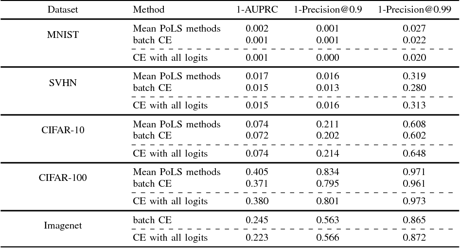 Figure 4 for Fast Single-Class Classification and the Principle of Logit Separation