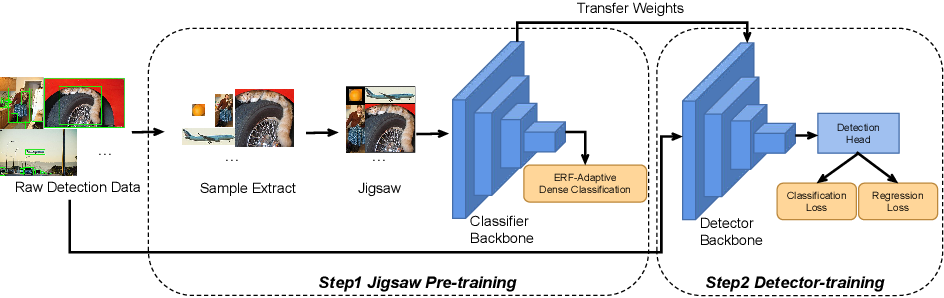 Figure 1 for Cheaper Pre-training Lunch: An Efficient Paradigm for Object Detection