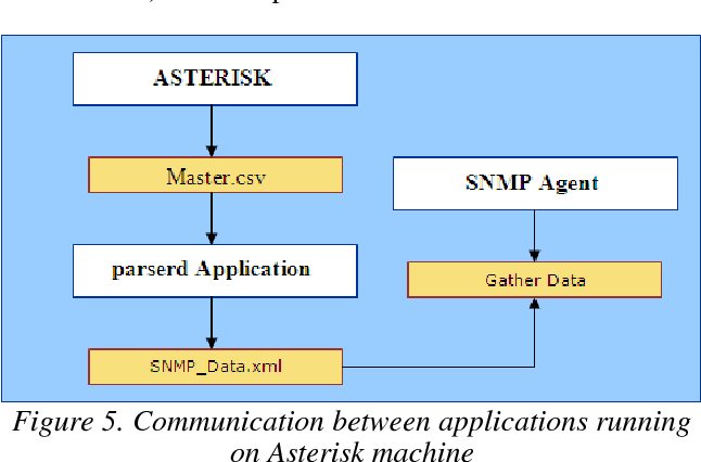 PDF] RETRIEVING CALL DETAIL RECORDS FROM ASTERISK USING SNMP