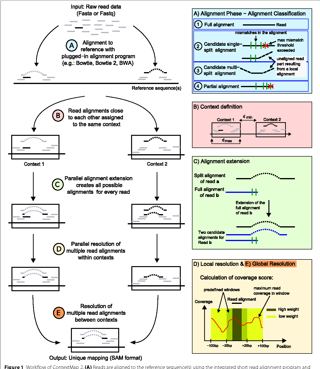 ContextMap 2: fast and accurate context-based RNA-seq mapping ...