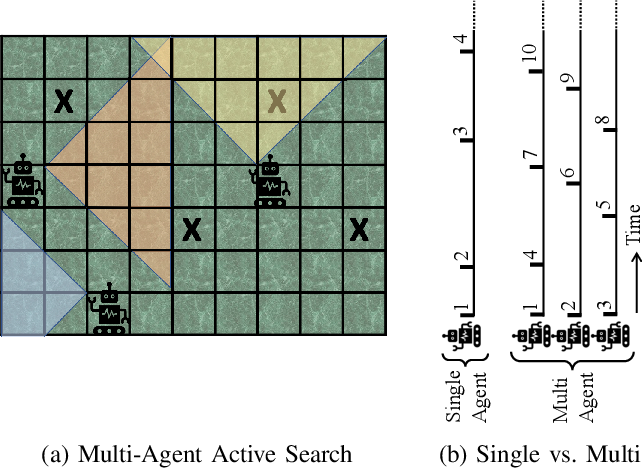 Figure 1 for Multi-Agent Active Search using Realistic Depth-Aware Noise Model