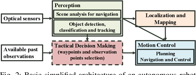 Figure 2 for Multi-Agent Active Search using Realistic Depth-Aware Noise Model