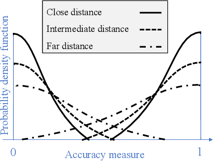 Figure 3 for Multi-Agent Active Search using Realistic Depth-Aware Noise Model
