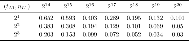 Figure 4 for Meta-learning for mixed linear regression