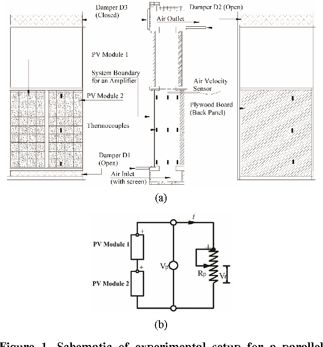 Figure 1. Schematic of experimental setup for a parallel plate photovoltaic device connected to a potentiometer: (a) location of sensors; (b) electrical circuit diagram.