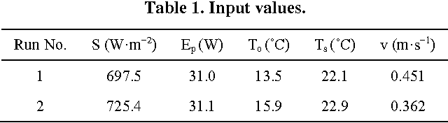 Table 1. Input values.