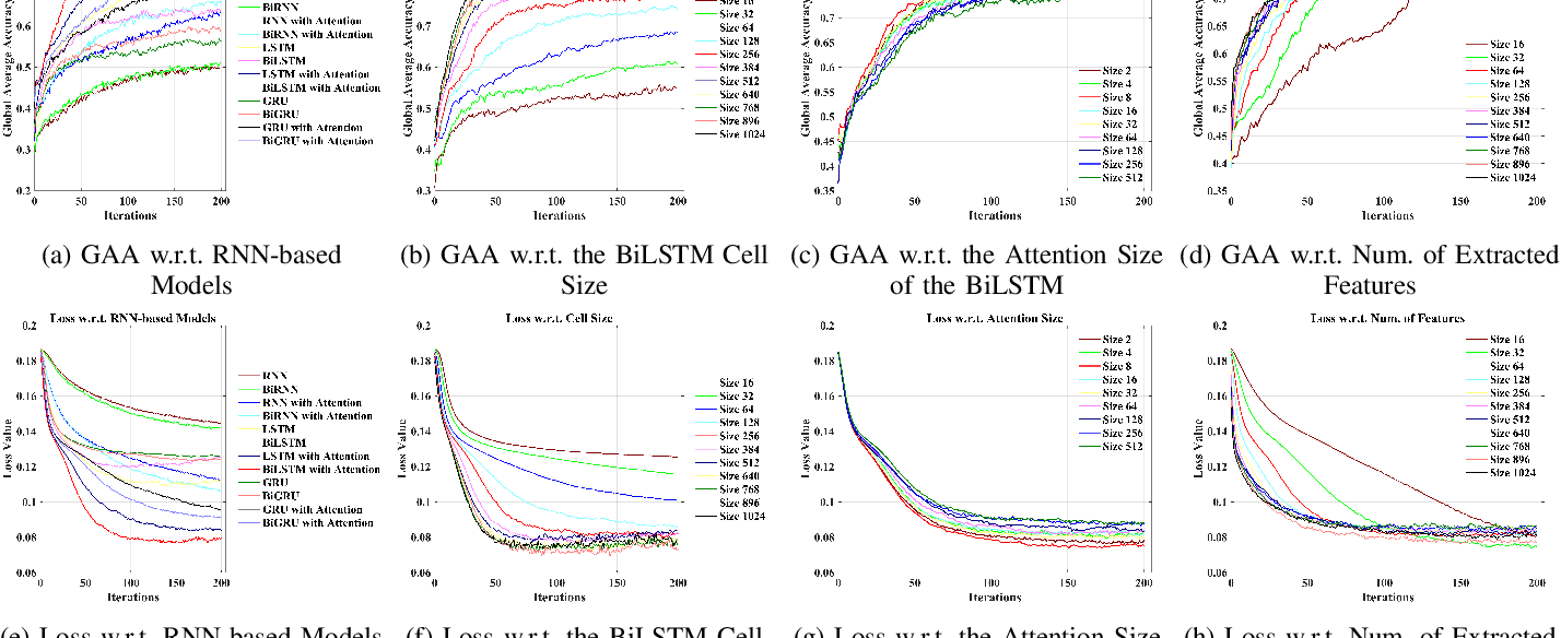 Figure 3 for Deep Feature Mining via Attention-based BiLSTM-GCN for Human Motor Imagery Recognition