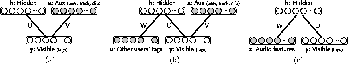 Figure 1 for Autotagging music with conditional restricted Boltzmann machines