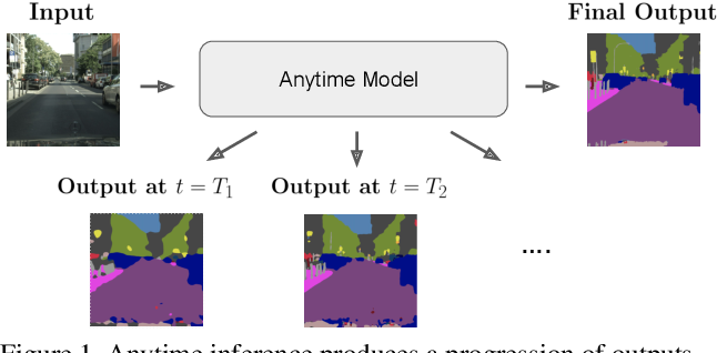 Figure 1 for Confidence Adaptive Anytime Pixel-Level Recognition