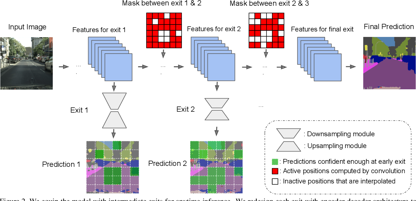 Figure 3 for Confidence Adaptive Anytime Pixel-Level Recognition