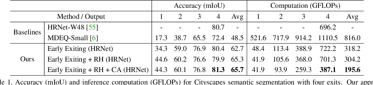 Figure 2 for Confidence Adaptive Anytime Pixel-Level Recognition