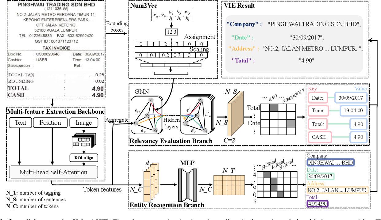 Figure 3 for MatchVIE: Exploiting Match Relevancy between Entities for Visual Information Extraction