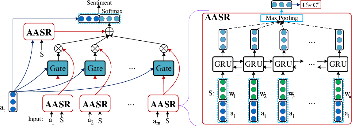 Figure 1 for Modeling Inter-Aspect Dependencies with a Non-temporal Mechanism for Aspect-Based Sentiment Analysis