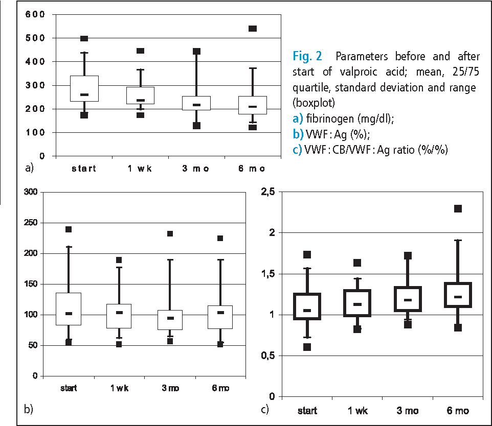 Fig. 2 Parameters before and after start of valproic acid; mean, 25/75 quartile , standard deviation and range (boxplot) a) fibrinogen (mg/dl); b) VWF : Ag (%); c) VWF : CB/VWF : Ag ratio (%/%)