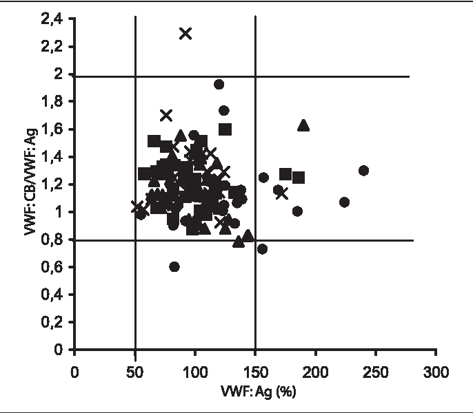 Fig. 5 Relationship between concentration of VWF : Ag and VWF : CB/ VWF : Ag ratio at start (●), after one week (▲), three months (■) and six months (×)