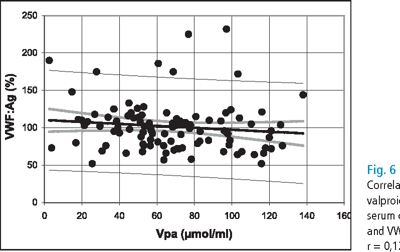 Fig. 6 Correlation of valproic acid (Vpa) serum concentration and VWF : Ag, r = 0,12, n.s.