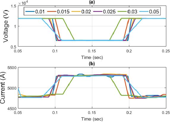 MATLAB/Simulink-Based Electromagnetic Transient-Transient Stability