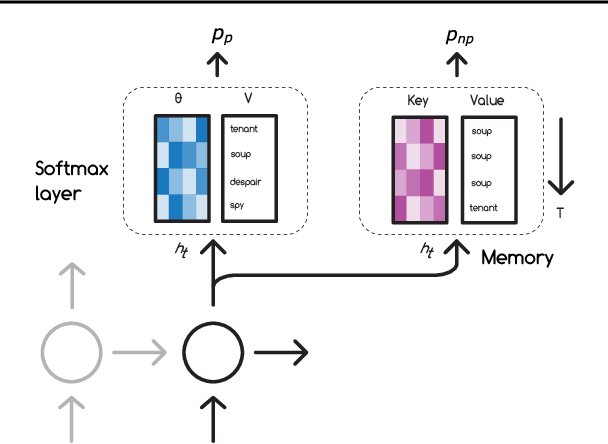 Figure 1 for Fast Parametric Learning with Activation Memorization