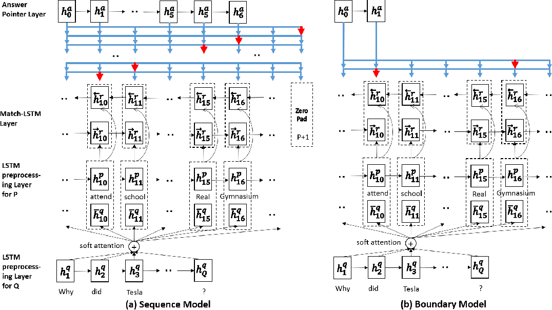 Figure 2 for Machine Comprehension Using Match-LSTM and Answer Pointer
