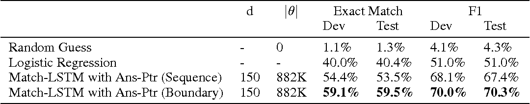 Figure 3 for Machine Comprehension Using Match-LSTM and Answer Pointer