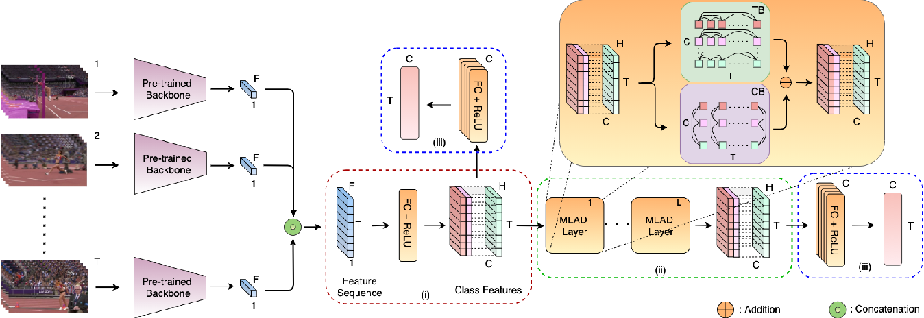 Figure 3 for Modeling Multi-Label Action Dependencies for Temporal Action Localization