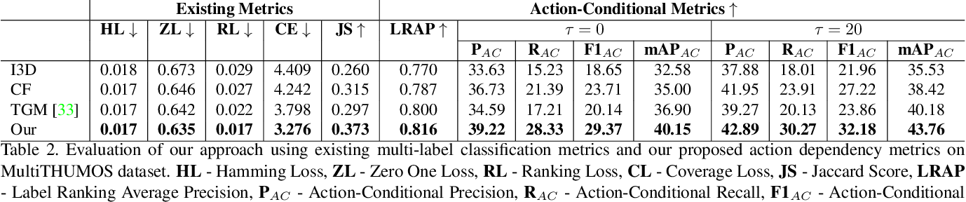 Figure 4 for Modeling Multi-Label Action Dependencies for Temporal Action Localization