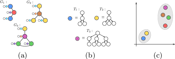 Figure 1 for A Generalized Weisfeiler-Lehman Graph Kernel