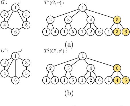 Figure 3 for A Generalized Weisfeiler-Lehman Graph Kernel
