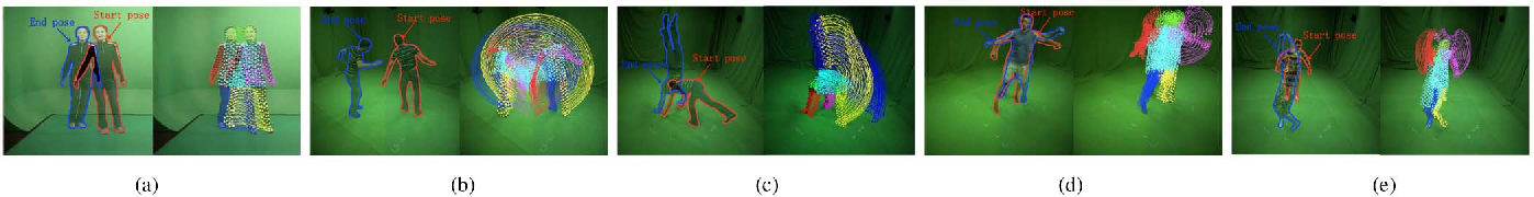 Figure 4 for Long-Range Motion Trajectories Extraction of Articulated Human Using Mesh Evolution