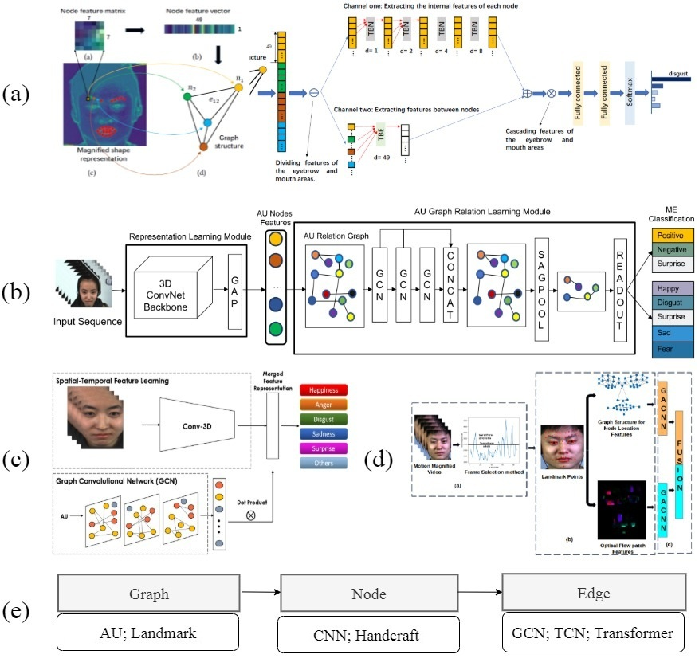 Figure 2 for Deep Learning based Micro-expression Recognition: A Survey