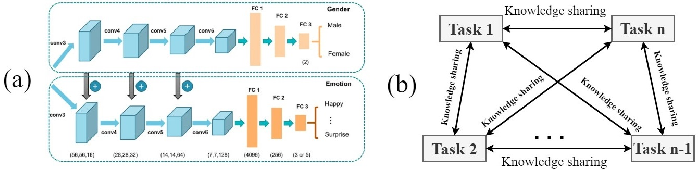 Figure 3 for Deep Learning based Micro-expression Recognition: A Survey
