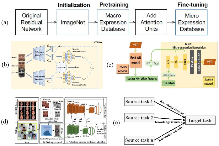 Figure 4 for Deep Learning based Micro-expression Recognition: A Survey