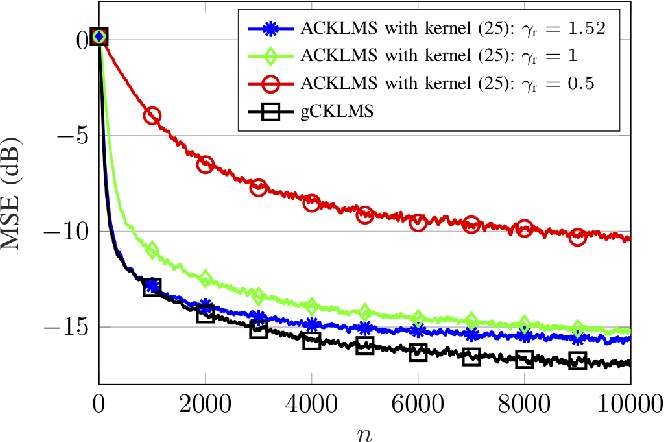 Figure 3 for The Generalized Complex Kernel Least-Mean-Square Algorithm
