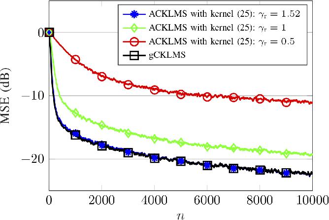 Figure 4 for The Generalized Complex Kernel Least-Mean-Square Algorithm