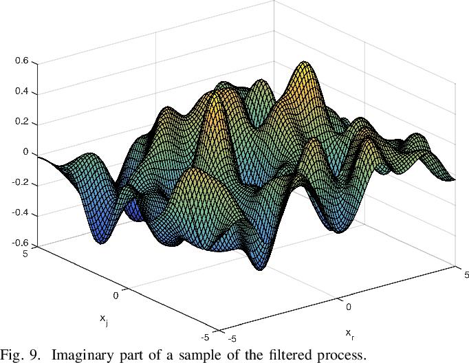 Figure 1 for The Generalized Complex Kernel Least-Mean-Square Algorithm