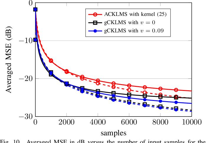 Figure 2 for The Generalized Complex Kernel Least-Mean-Square Algorithm