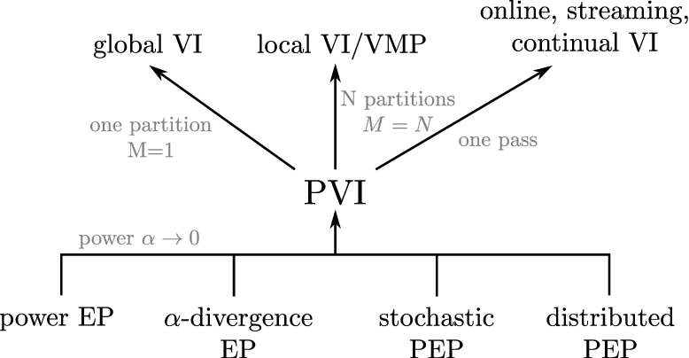 Figure 3 for Partitioned Variational Inference: A unified framework encompassing federated and continual learning