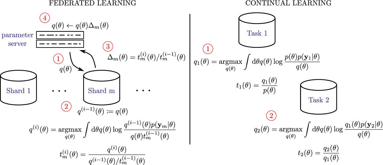 Figure 1 for Partitioned Variational Inference: A unified framework encompassing federated and continual learning