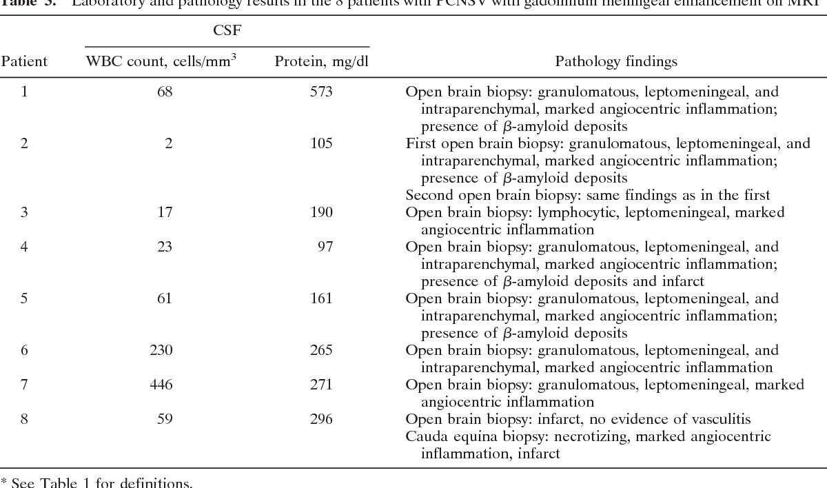 Table 3 from Primary central nervous system vasculitis with