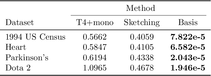 Figure 2 for Dependency Leakage: Analysis and Scalable Estimators