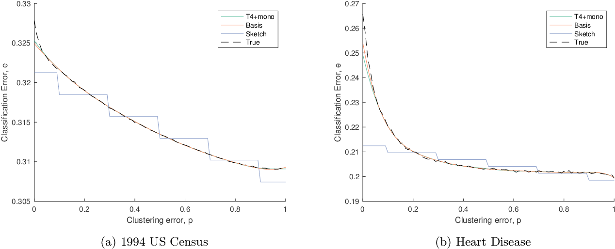 Figure 3 for Dependency Leakage: Analysis and Scalable Estimators